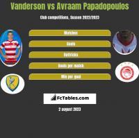 Vanderson vs Avraam Papadopoulos h2h player stats