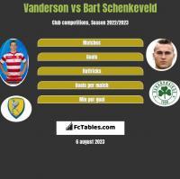 Vanderson vs Bart Schenkeveld h2h player stats