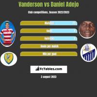 Vanderson vs Daniel Adejo h2h player stats