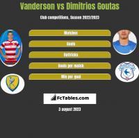 Vanderson vs Dimitrios Goutas h2h player stats