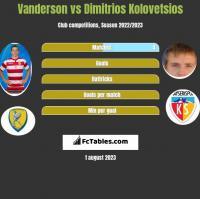 Vanderson vs Dimitrios Kolovetsios h2h player stats