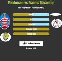Vanderson vs Giannis Masouras h2h player stats