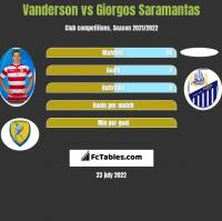 Vanderson vs Giorgos Saramantas h2h player stats