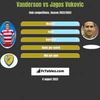 Vanderson vs Jagos Vukovic h2h player stats