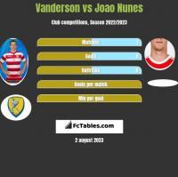 Vanderson vs Joao Nunes h2h player stats