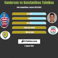 Vanderson vs Konstantinos Tsimikas h2h player stats