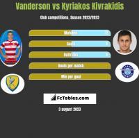 Vanderson vs Kyriakos Kivrakidis h2h player stats