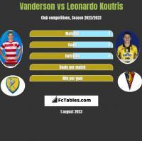 Vanderson vs Leonardo Koutris h2h player stats
