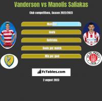 Vanderson vs Manolis Saliakas h2h player stats