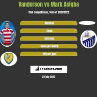 Vanderson vs Mark Asigba h2h player stats
