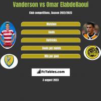 Vanderson vs Omar Elabdellaoui h2h player stats