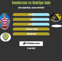 Vanderson vs Rodrigo Galo h2h player stats