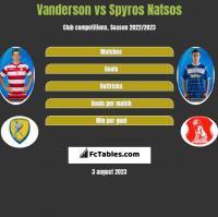 Vanderson vs Spyros Natsos h2h player stats