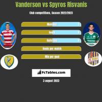 Vanderson vs Spyros Risvanis h2h player stats