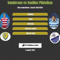Vanderson vs Vasilios Pliatsikas h2h player stats