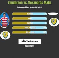 Vanderson vs Alexandros Malis h2h player stats