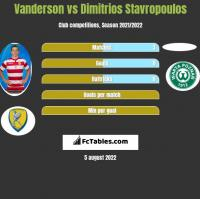 Vanderson vs Dimitrios Stavropoulos h2h player stats
