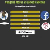 Vangelis Moras vs Alexios Michail h2h player stats