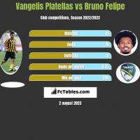 Vangelis Platellas vs Bruno Felipe h2h player stats