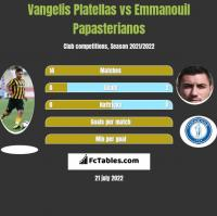 Vangelis Platellas vs Emmanouil Papasterianos h2h player stats