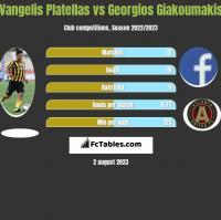 Vangelis Platellas vs Georgios Giakoumakis h2h player stats