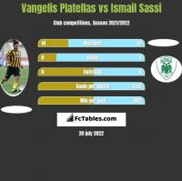 Vangelis Platellas vs Ismail Sassi h2h player stats