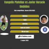 Vangelis Platellas vs Javier Horacio Umbides h2h player stats