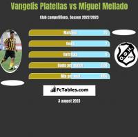 Vangelis Platellas vs Miguel Mellado h2h player stats