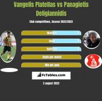 Vangelis Platellas vs Panagiotis Deligiannidis h2h player stats