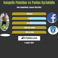 Vangelis Platellas vs Pavlos Kyriakidis h2h player stats