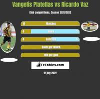 Vangelis Platellas vs Ricardo Vaz h2h player stats