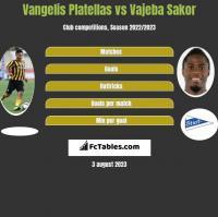 Vangelis Platellas vs Vajeba Sakor h2h player stats
