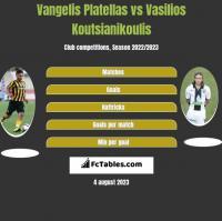 Vangelis Platellas vs Vasilios Koutsianikoulis h2h player stats