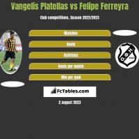 Vangelis Platellas vs Felipe Ferreyra h2h player stats