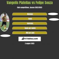 Vangelis Platellas vs Felipe Souza h2h player stats