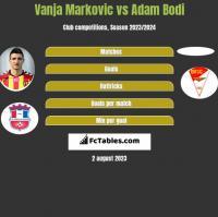 Vanja Markovic vs Adam Bodi h2h player stats