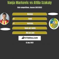 Vanja Markovic vs Attila Szakaly h2h player stats