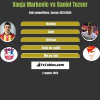 Vanja Markovic vs Daniel Tozser h2h player stats