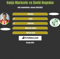 Vanja Markovic vs David Hegedus h2h player stats