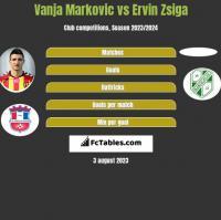 Vanja Markovic vs Ervin Zsiga h2h player stats