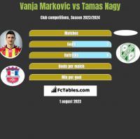 Vanja Markovic vs Tamas Nagy h2h player stats