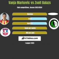 Vanja Markovic vs Zsolt Balazs h2h player stats