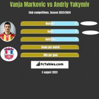 Vanja Markovic vs Andriy Yakymiv h2h player stats