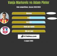 Vanja Markovic vs Adam Pinter h2h player stats