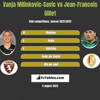 Vanja Milinkovic-Savic vs Jean-Francois Gillet h2h player stats