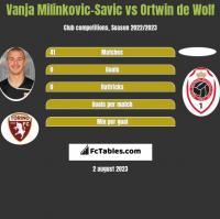Vanja Milinkovic-Savic vs Ortwin de Wolf h2h player stats