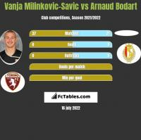 Vanja Milinkovic-Savic vs Arnaud Bodart h2h player stats