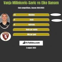 Vanja Milinkovic-Savic vs Eike Bansen h2h player stats