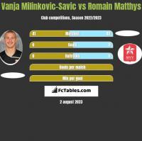 Vanja Milinkovic-Savic vs Romain Matthys h2h player stats