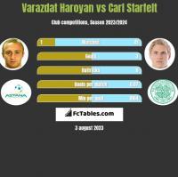 Varazdat Haroyan vs Carl Starfelt h2h player stats